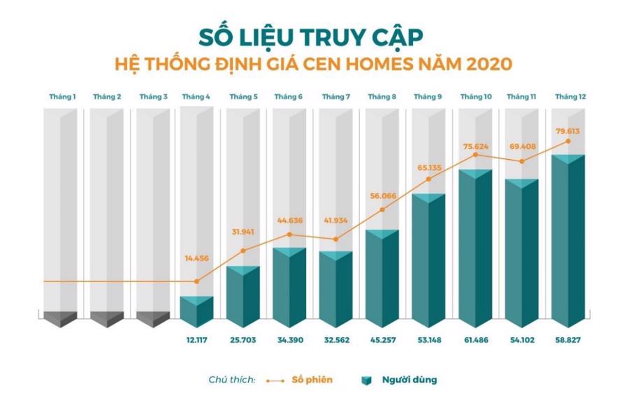 Số hóa bất động sản và cuộc đua hút vốn - Ảnh 1.