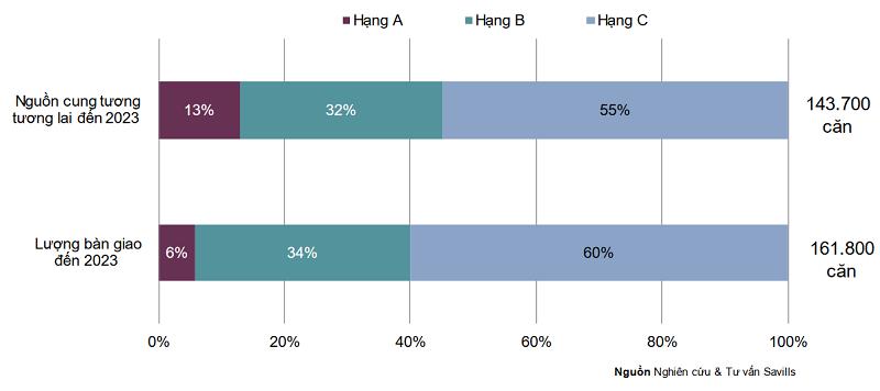 Thị trường căn hộ ở cao cấp Tp. HCM vẫn không hạ nhiệt trong quý 3 - Ảnh 2.