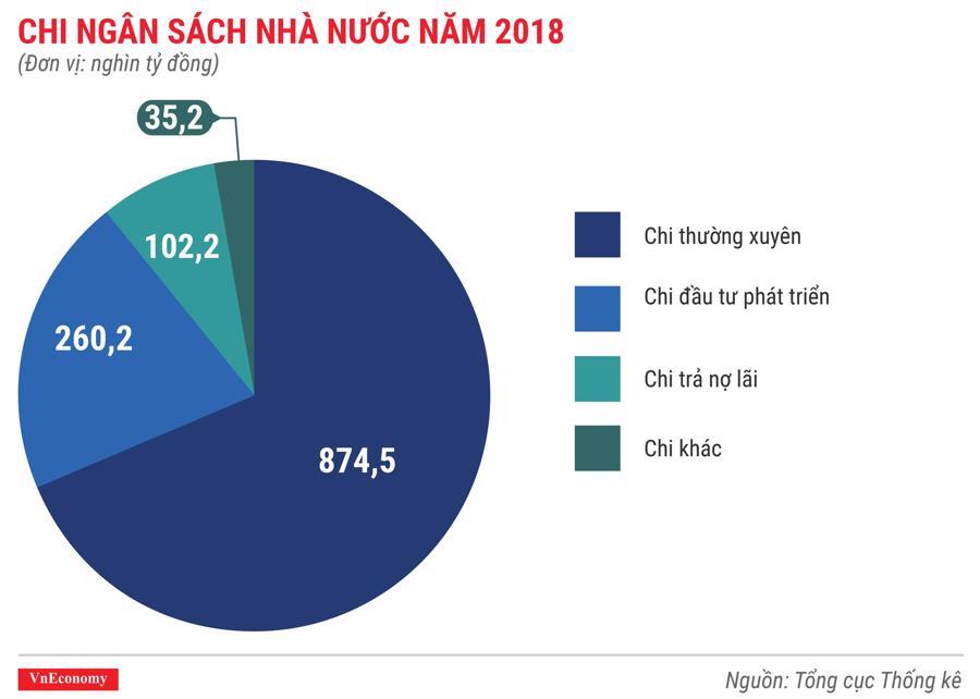 Toàn cảnh bức tranh kinh tế Việt Nam năm 2018 qua các con số - Ảnh 4.