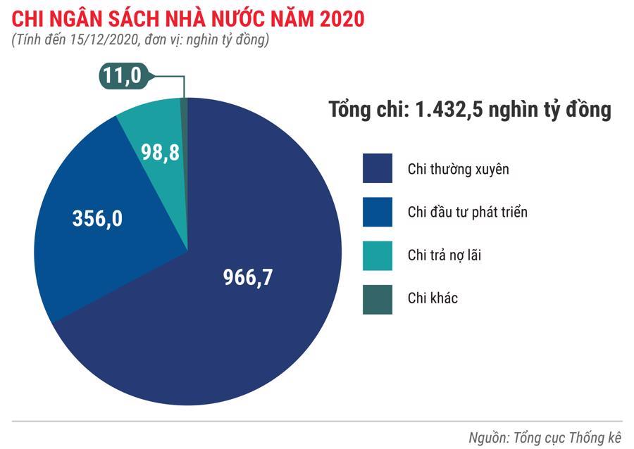 Toàn cảnh bức tranh kinh tế Việt Nam 2020 qua các con số - Ảnh 4.