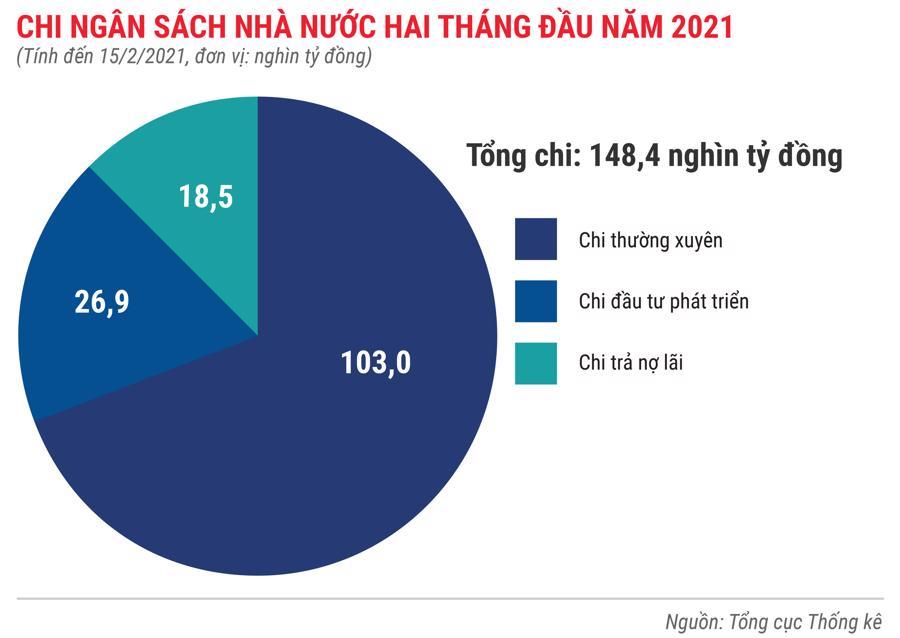 Toàn cảnh bức tranh kinh tế Việt Nam trong 2 tháng đầu năm 2021 - Ảnh 6.