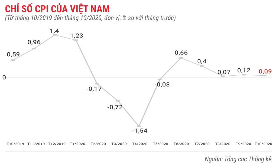 Toàn cảnh bức tranh kinh tế Việt Nam 10 tháng 2020 qua các con số - Ảnh 1.