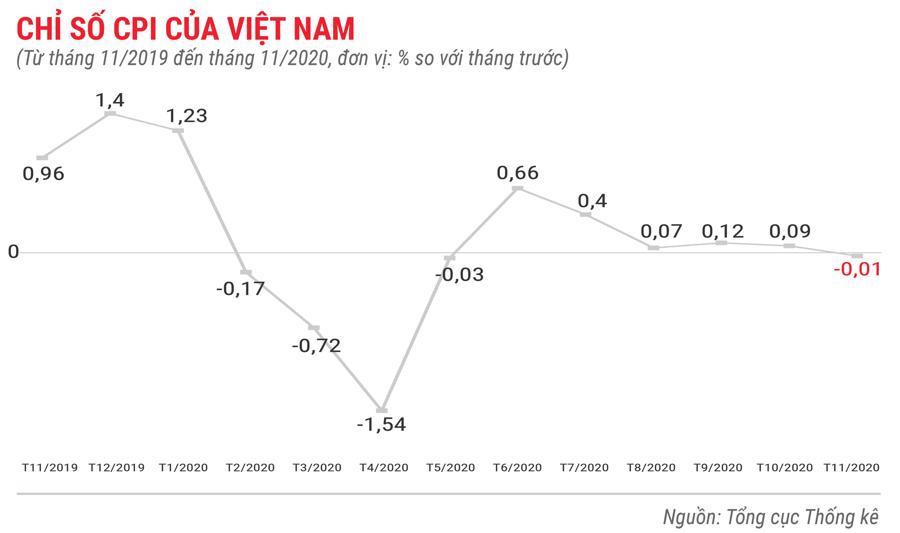 Bức tranh kinh tế Việt Nam 11 tháng 2020 qua các con số - Ảnh 1.