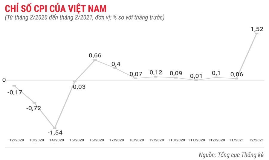 Toàn cảnh bức tranh kinh tế Việt Nam trong 2 tháng đầu năm 2021 - Ảnh 1.