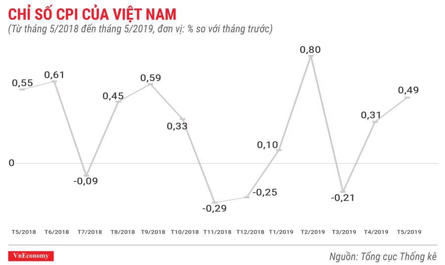 Toàn cảnh bức tranh kinh tế Việt Nam tháng 5/2019 qua các con số - Ảnh 1.