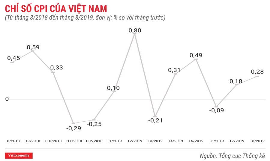 chỉ số CPI của Việt Nam tháng 8 năm 2019