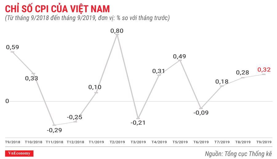 chỉ số CPI của Việt Nam tháng 9 năm 2019