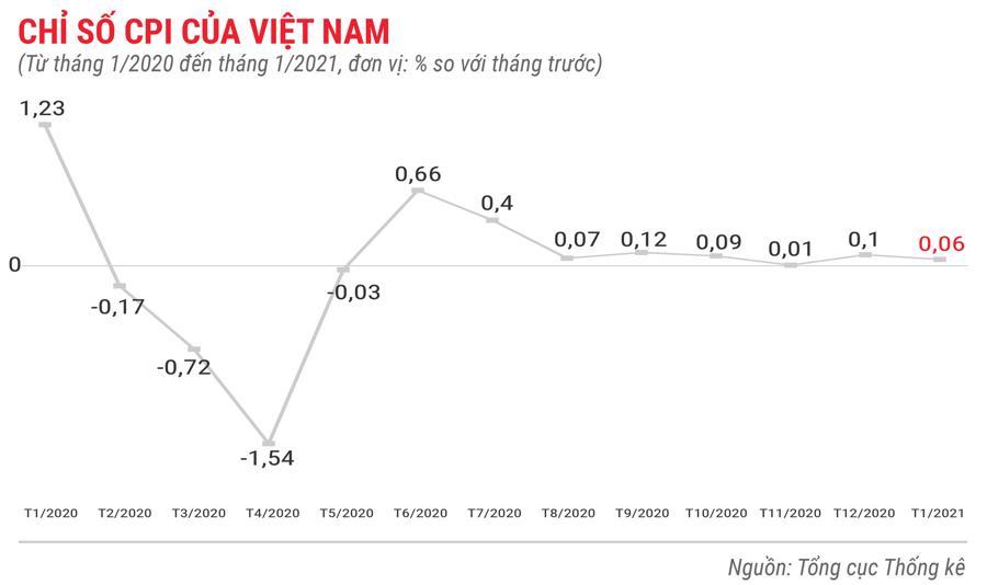 Toàn cảnh bức tranh kinh tế Việt Nam tháng 1/2021 qua các con số - Ảnh 1.