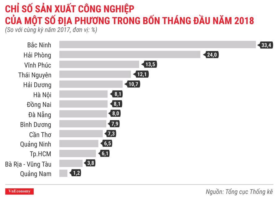 Kinh tế Việt Nam tháng 4/2018 qua các con số - Ảnh 5.