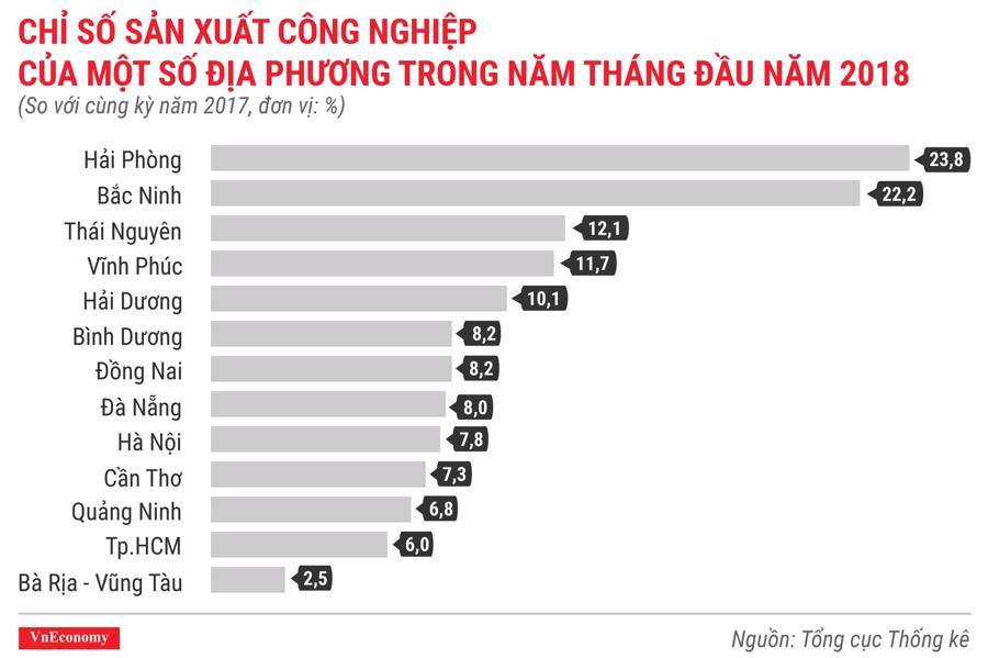 Kinh tế Việt Nam tháng 5/2018 qua các con số - Ảnh 5.