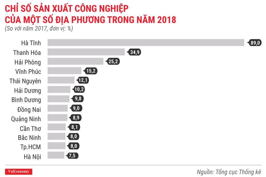 Toàn cảnh bức tranh kinh tế Việt Nam năm 2018 qua các con số - Ảnh 8.