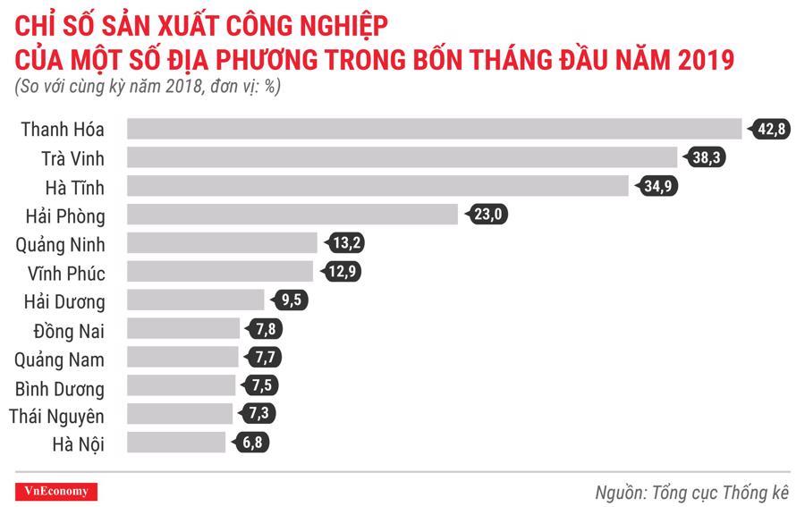 Toàn cảnh bức tranh kinh tế Việt Nam tháng 4/2019 qua các con số - Ảnh 5.