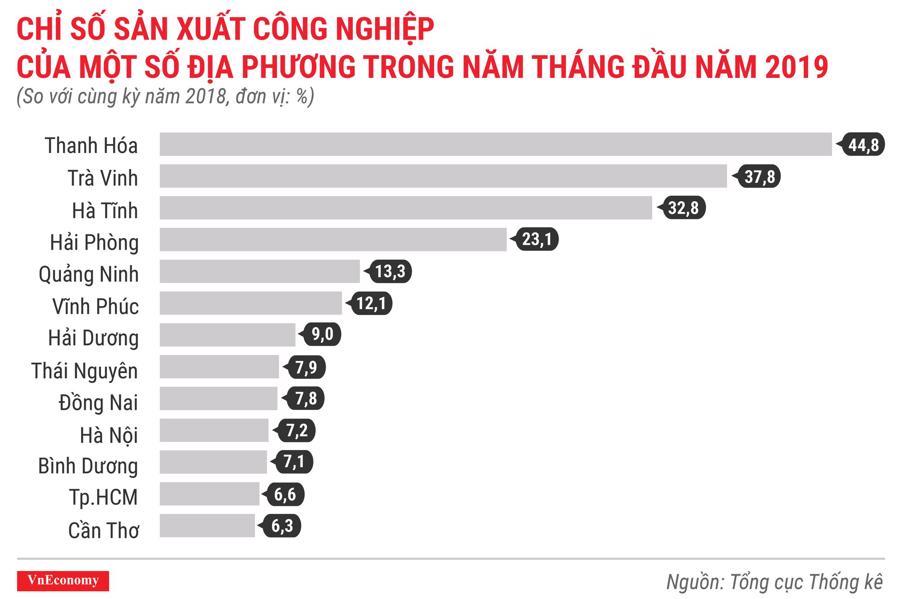 Toàn cảnh bức tranh kinh tế Việt Nam tháng 5/2019 qua các con số - Ảnh 5.