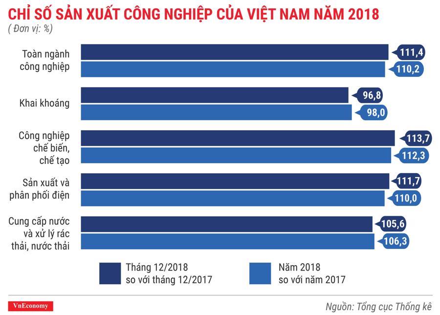 Toàn cảnh bức tranh kinh tế Việt Nam năm 2018 qua các con số - Ảnh 7.
