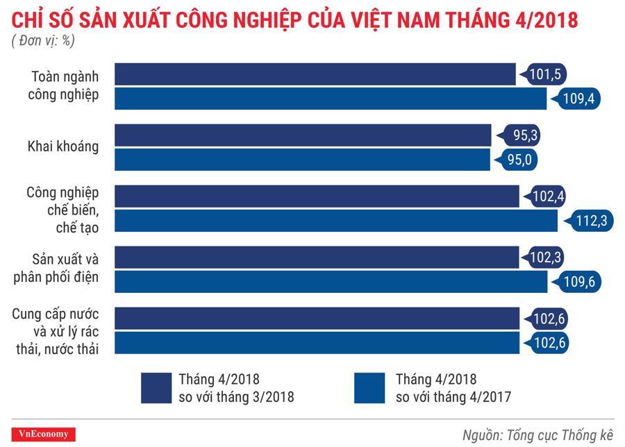 Kinh tế Việt Nam tháng 4/2018 qua các con số - Ảnh 4.