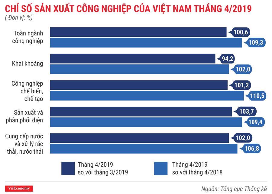 Toàn cảnh bức tranh kinh tế Việt Nam tháng 4/2019 qua các con số - Ảnh 4.