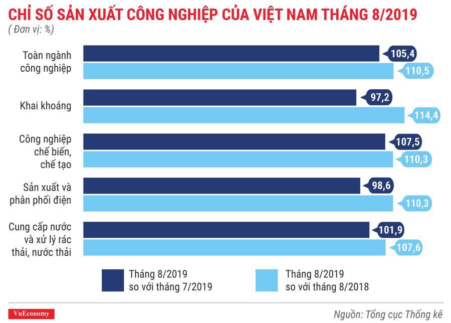 Chỉ số sản xuất công nghiệp của Việt Nam tháng 8 năm 2019