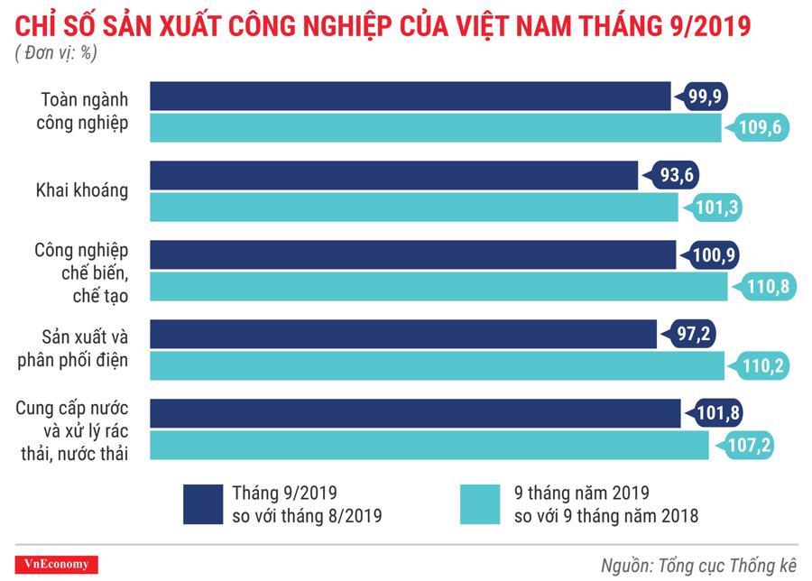 Chỉ số sản xuất công nghiệp của Việt Nam tháng 9 năm 2019