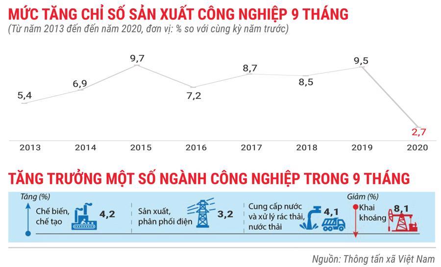 Toàn cảnh bức tranh kinh tế Việt Nam 10 tháng 2020 qua các con số - Ảnh 2.