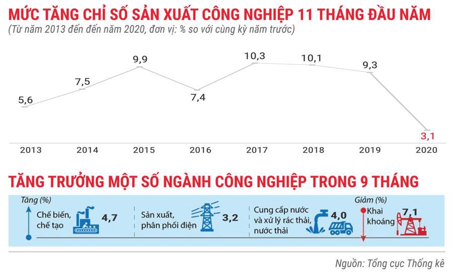 Bức tranh kinh tế Việt Nam 11 tháng 2020 qua các con số - Ảnh 2.