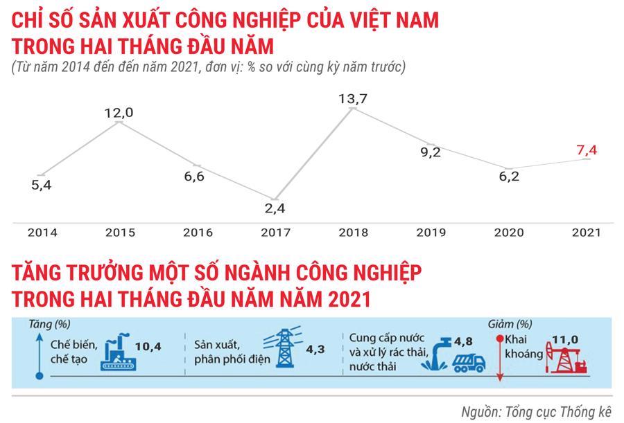 Toàn cảnh bức tranh kinh tế Việt Nam trong 2 tháng đầu năm 2021 - Ảnh 2.