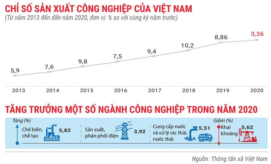 Toàn cảnh bức tranh kinh tế Việt Nam 2020 qua các con số - Ảnh 7.