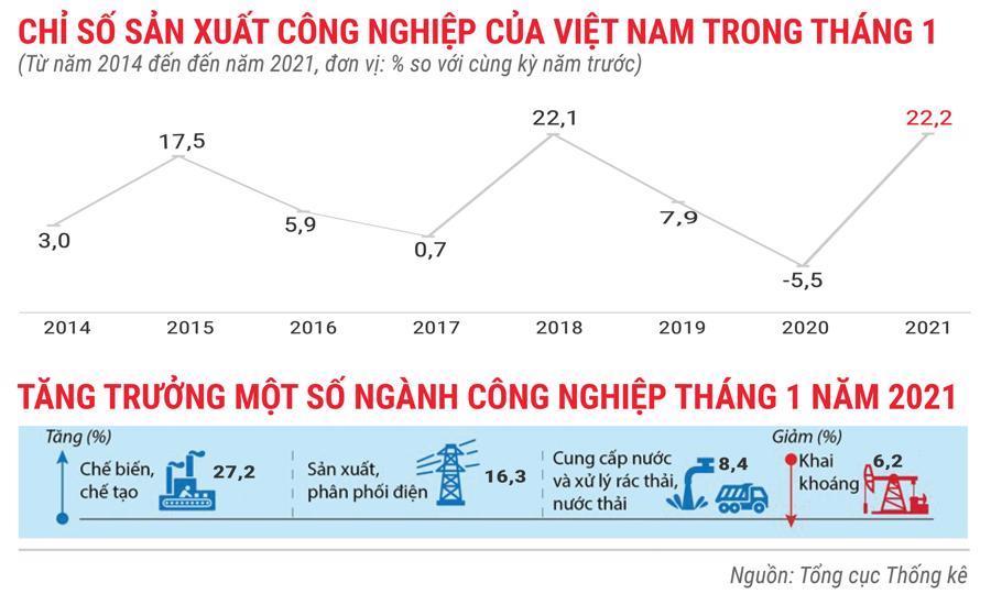 Toàn cảnh bức tranh kinh tế Việt Nam tháng 1/2021 qua các con số - Ảnh 2.