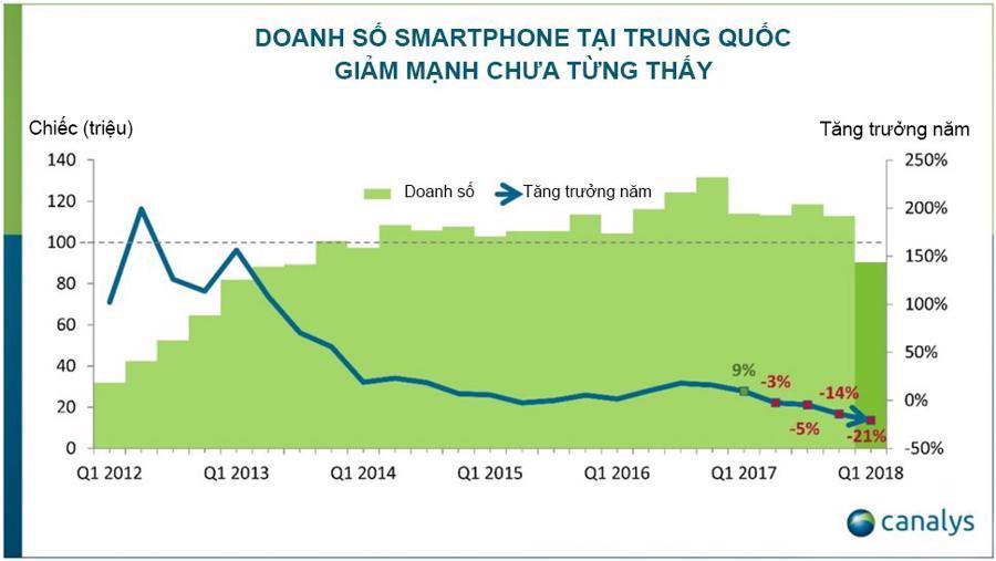Doanh số smartphone tại Trung Quốc sụt mạnh chưa từng thấy - Ảnh 1.