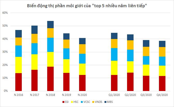 """Thị phần môi giới HoSE năm 2020: """"Bản Tango"""" của VPS và FPTS - Ảnh 3."""
