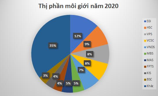 """Thị phần môi giới HoSE năm 2020: """"Bản Tango"""" của VPS và FPTS - Ảnh 1."""