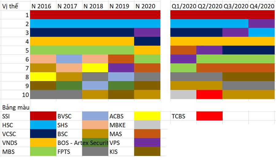 """Thị phần môi giới HoSE năm 2020: """"Bản Tango"""" của VPS và FPTS - Ảnh 2."""