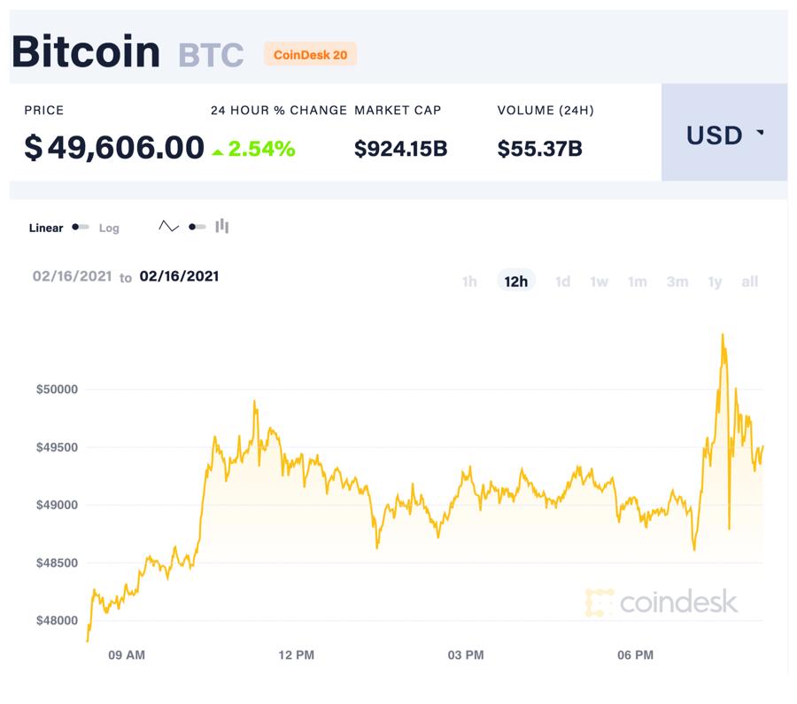 """Loạt đại gia """"nhảy"""" vào tiền ảo, giá Bitcoin lần đầu vượt 50.000 USD - Ảnh 1."""