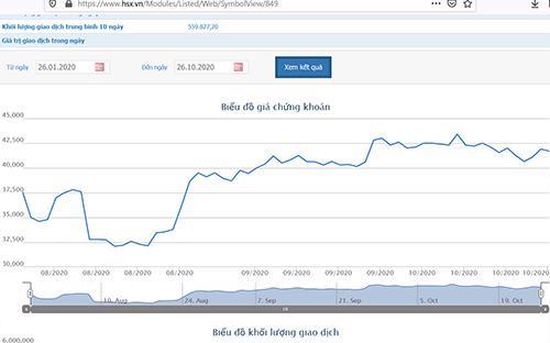 9 tháng, Hoá chất Đức Giang báo lãi hơn 700 tỷ đồng - Ảnh 1.