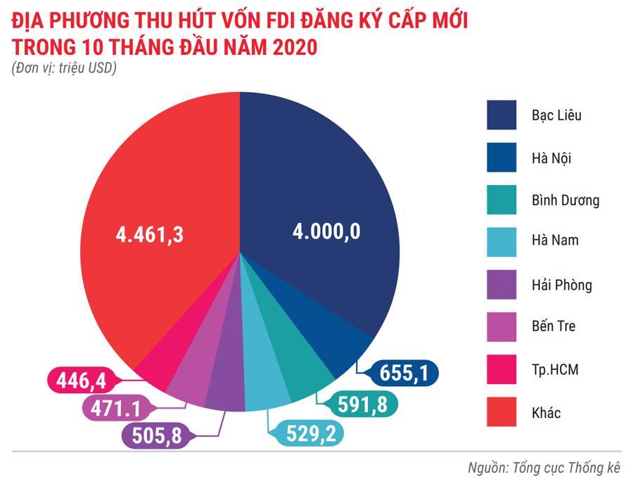 Toàn cảnh bức tranh kinh tế Việt Nam 10 tháng 2020 qua các con số - Ảnh 6.