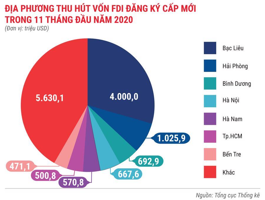 Bức tranh kinh tế Việt Nam 11 tháng 2020 qua các con số - Ảnh 6.