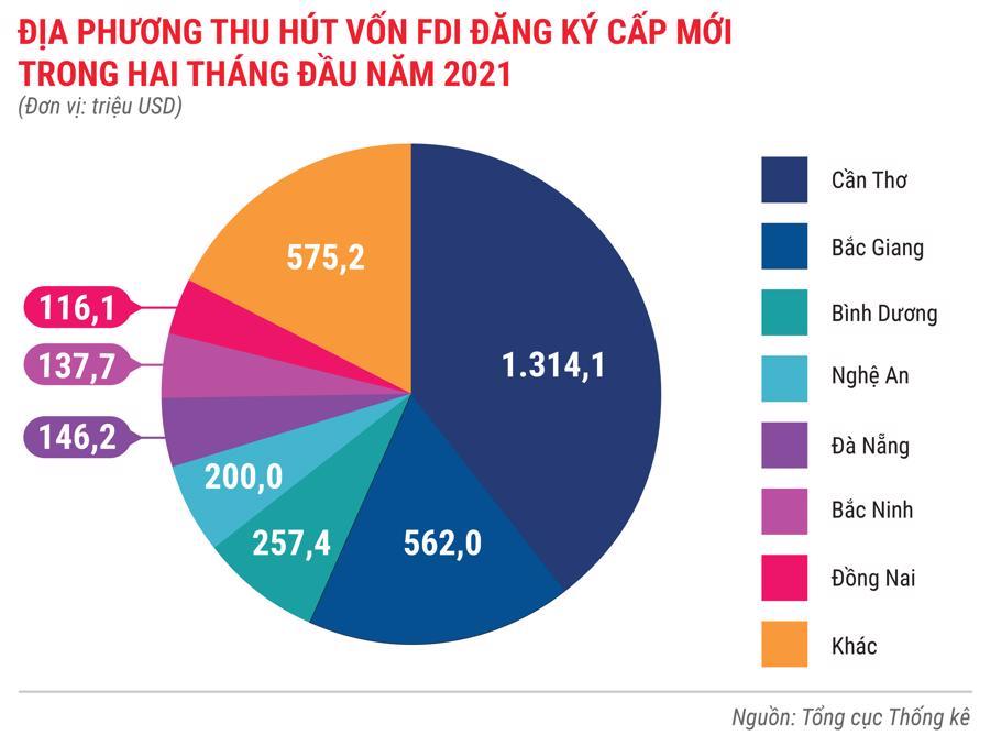 Toàn cảnh bức tranh kinh tế Việt Nam trong 2 tháng đầu năm 2021 - Ảnh 8.