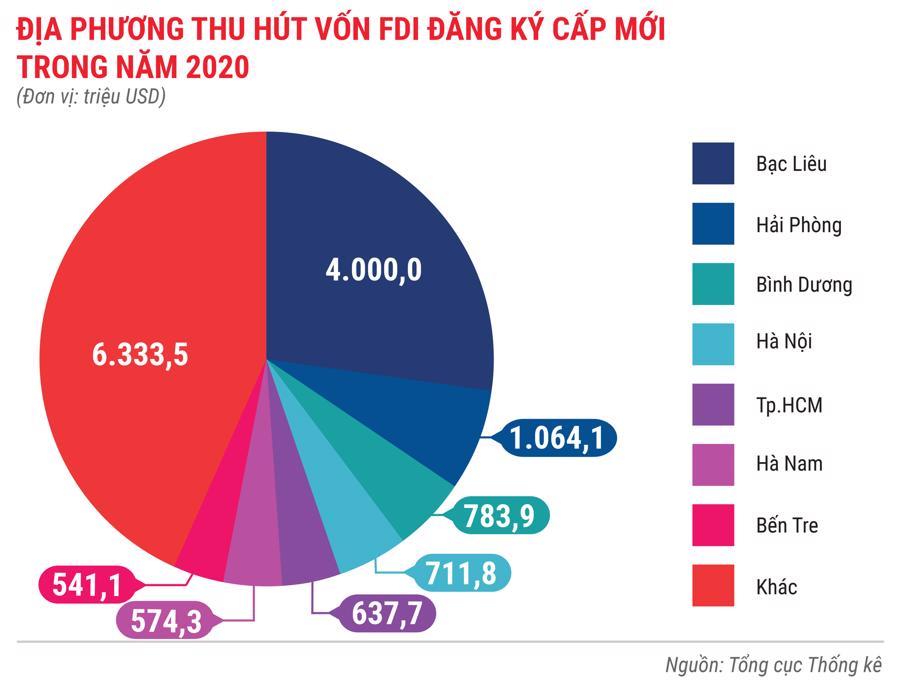 Toàn cảnh bức tranh kinh tế Việt Nam 2020 qua các con số - Ảnh 6.