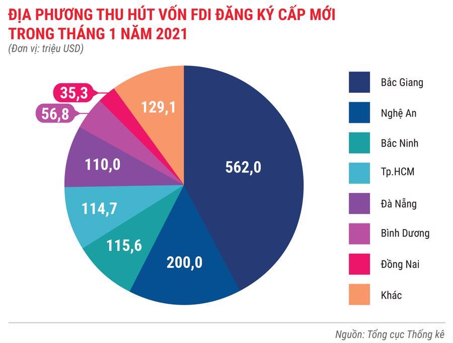 Toàn cảnh bức tranh kinh tế Việt Nam tháng 1/2021 qua các con số - Ảnh 8.
