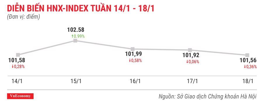 Top 10 cổ phiếu tăng/giảm mạnh nhất tuần 14-18/1 - Ảnh 5.