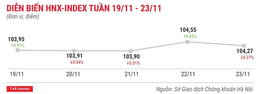 Top 10 cổ phiếu tăng/giảm mạnh nhất tuần 19-23/11 - Ảnh 5.