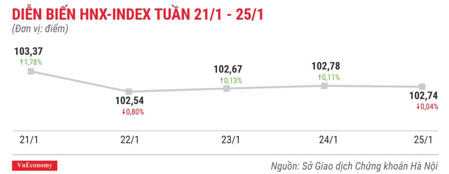Top 10 cổ phiếu tăng/giảm mạnh nhất tuần 21-25/12 - Ảnh 5.