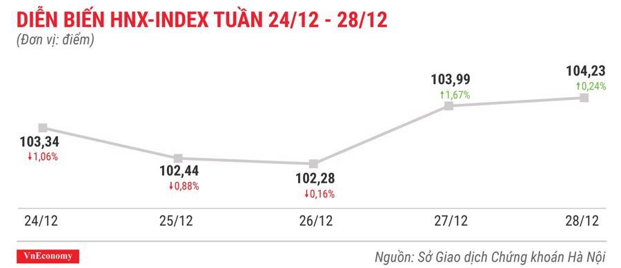Top 10 cổ phiếu tăng/giảm mạnh nhất tuần 24-28/12 - Ảnh 5.