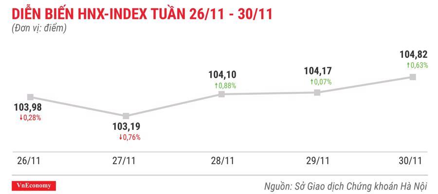 Top 10 cổ phiếu tăng/giảm mạnh nhất tuần 26-30/11 - Ảnh 5.