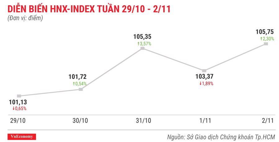 Top 10 cổ phiếu tăng/giảm mạnh nhất tuần 29/10 - 2/11 - Ảnh 5.