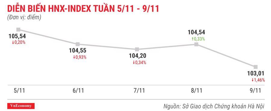 Top 10 cổ phiếu tăng/giảm mạnh nhất tuần 5-9/11 - Ảnh 5.