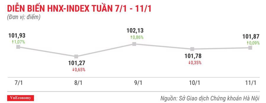 Top 10 cổ phiếu tăng/giảm mạnh nhất tuần 7-11/1 - Ảnh 5.