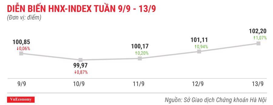 Diễn biến hnxindex tuần 9 tháng 9 đến 13 tháng 9