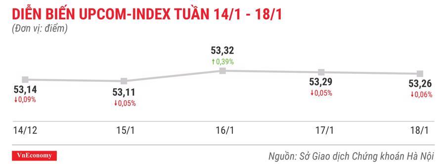 Top 10 cổ phiếu tăng/giảm mạnh nhất tuần 14-18/1 - Ảnh 9.