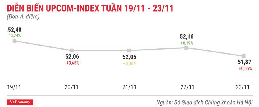 Top 10 cổ phiếu tăng/giảm mạnh nhất tuần 19-23/11 - Ảnh 9.