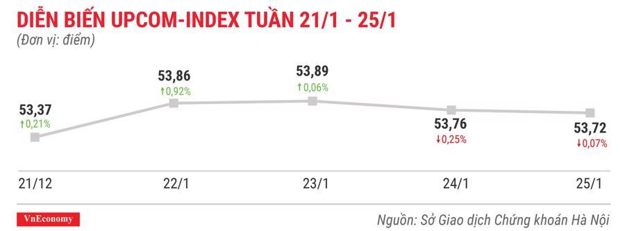 Top 10 cổ phiếu tăng/giảm mạnh nhất tuần 21-25/12 - Ảnh 9.